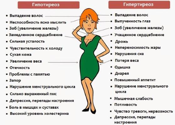 Гормон ТТГ - что это такое, норма гормона щитовидной железы у женщин, лечение пониженного и повышенного уровня