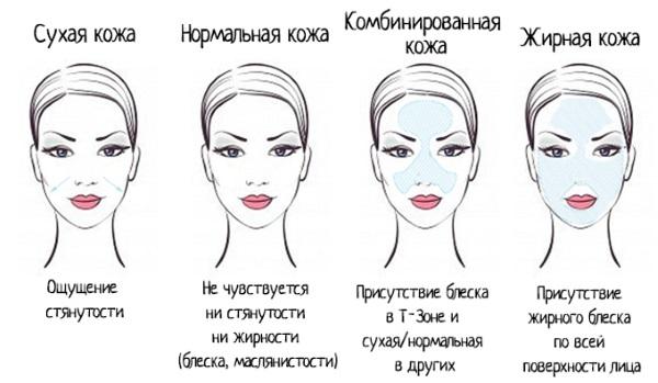 Консилер - что это такое, как правильно наносить под глаза, на лицо. Пошаговая инструкция использования с фото