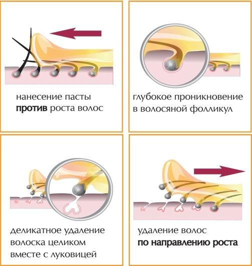 pasta-dlya-shugaringa-kak-prigotovit-v-domashnih-usloviyah-retsepty-2 Какая сахарная паста для шугаринга лучше: отзывы и результаты применения