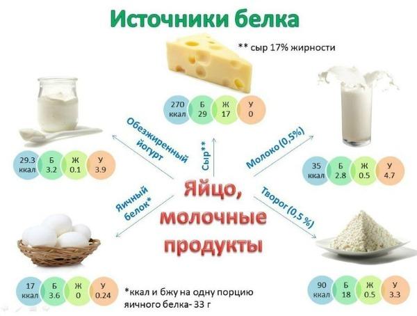 Как набрать вес быстро в домашних условиях худым женщинам и мужчинам с помощью гормонов, детского питания, гейнера, протеина и пивных дрожжей