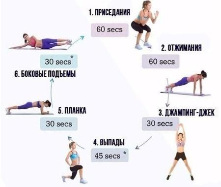 Круговая тренировка для девушек в тренажерном зале и дома. Жиросжигание и интенсивная - на все группы мышц