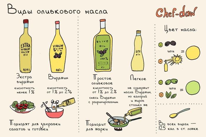 Маски для лица с оливковым маслом. Лучшие рецепты с медом, яйцом, лимоном, маслом от морщин, сухости и шелушения