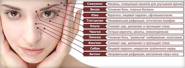 Лимфодренажный массаж лица в домашних условиях: как делается, схемы, техника, видео уроки