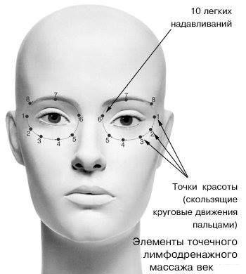 Отеки под глазами по утрам. Причины и лечение у женщин и мужчин, утренние синяки, краснота, мешки на скулах