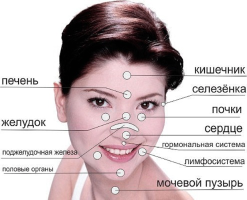 Прыщи на лбу у женщин причины, какой орган не в порядке? Как избавиться в домашних условиях, лечение