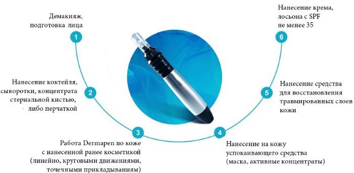 Дермапен: отзывы о процедуре с аппаратом-филлером для фракционной мезотерапии. Где купить, как использовать