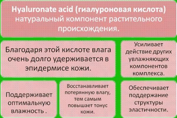 Кремы с гиалуроновой кислотой в аптеке для лица, кожи вокруг глаз. Отзывы и цены