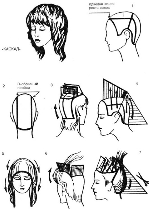 Стрижка каскад на длинные волосы с челкой для круглого, овального, квадратного лица, как стричь. Фото, вид спереди и сзади