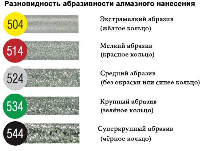 Фрезы для аппаратного маникюра. Виды с описанием и фото, какие для чего: керамические, алмазные, корундовые, твердосплавные. Назначение, как стерилизовать, обрабатывать для начинающих