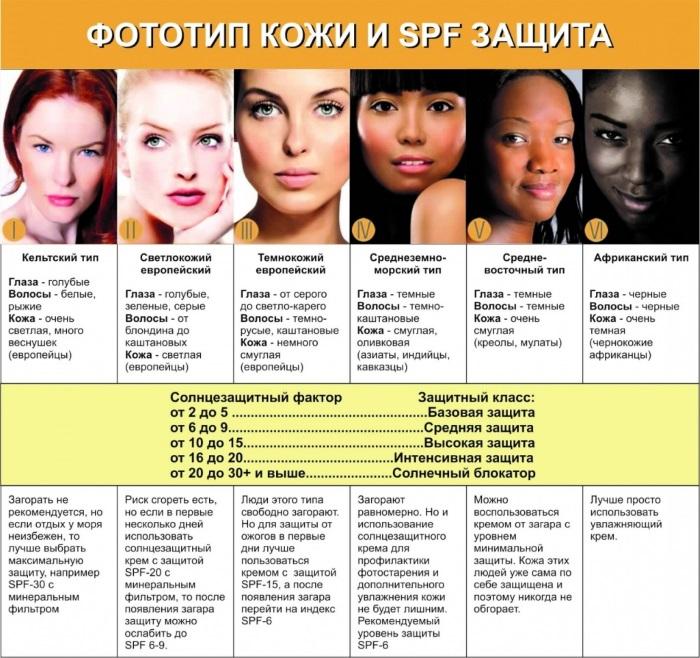Кремы от загара для лица: отбеливающие, увлажняющие, антивозрастные, с высокой степенью защиты. Рейтинг лучших, цены и отзывы