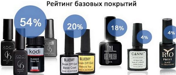 Праймер для ногтей - что это такое, виды, рекомендации по выбору и использованию. Лучшие бренды