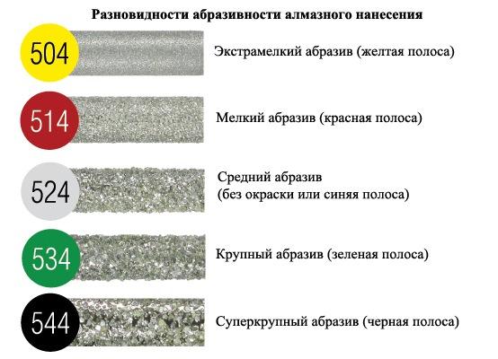 Обучение аппаратному маникюру для начинающих. Как делать пошагово, фрезы, насадки, наборы, машинки