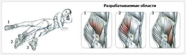 Как убрать бока на талии женщине: упражнения, диета, эффективные методы