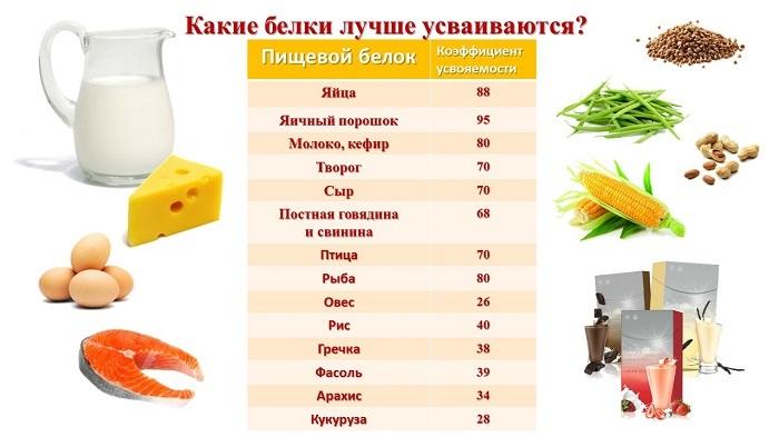 Рацион питания, меню для женщин на неделю для похудения, при занятиях фитнесом