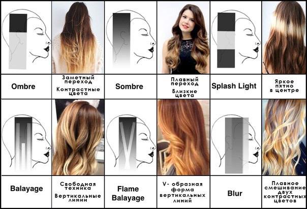 Окрашивание Сомбре на темные волосы. Фото, разница с омбре, балаяж, шатуш. Как сделать в домашних условиях