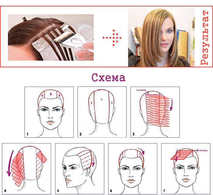 Мелирование на темные волосы. Технология калифорнийского, с тонированием, венецианского, темного, цветного, американского