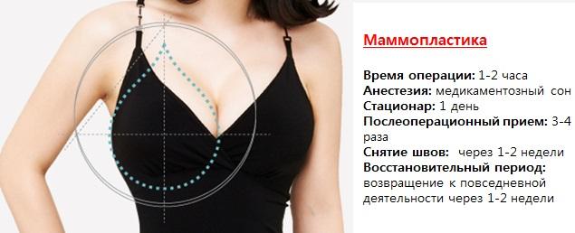 Операция по уменьшению грудных желез. Название, противопоказания, последствия