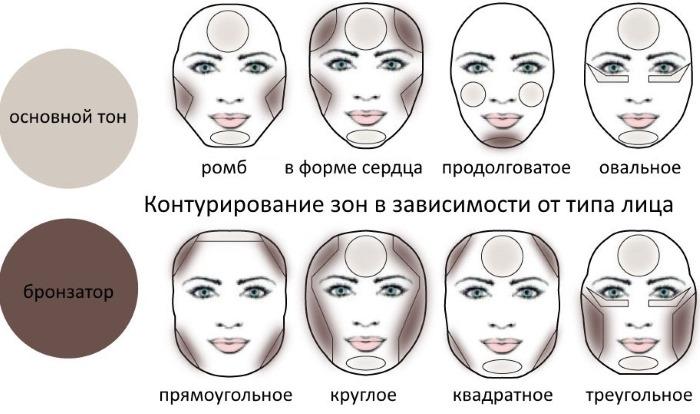 Как пользоваться хайлайтером для лица. Схема, инструкция, советы профессионалов