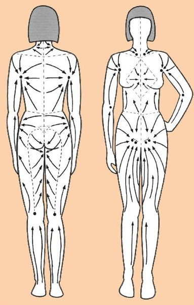 Как сделать массаж для похудения живота и боков: вакуумный, китайский, висцеральный антицеллюлитный, лимфодренажный