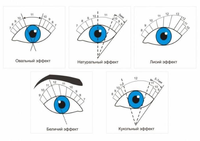 Натуральный эффект наращивания ресниц. Схема 2-3d, фото до и после