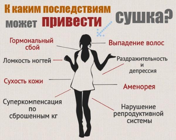 Сушка организма для похудения женщины. Меню диеты на неделю, упражнения в домашних условиях