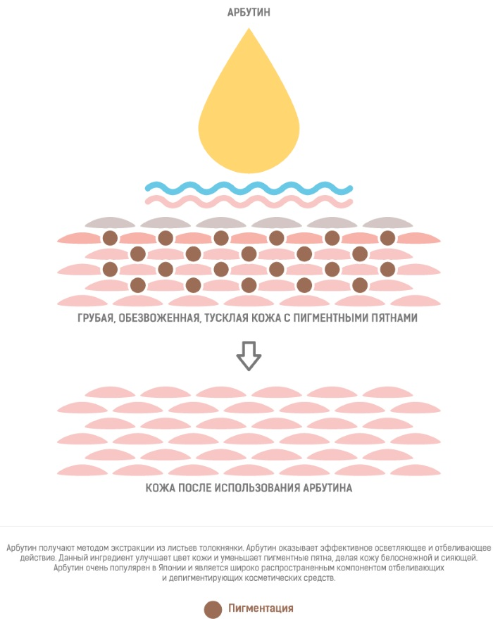 Отбеливающие кремы от пигментных пятен. Рейтинг 2019, цены в аптеке, отзывы