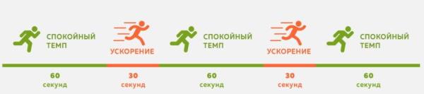 Интервальная тренировка. Что это, высокоинтенсивная программа для похудения, метод Табата, на велотренажере, силовая