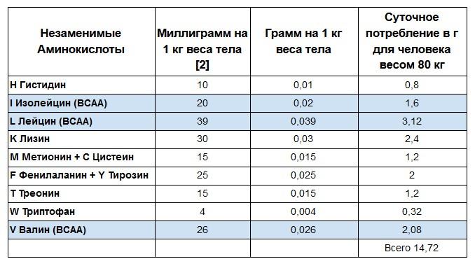 Аминокислоты для похудения женщин, мужчин после 40-50 лет. Рейтинг
