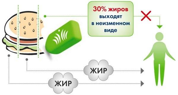 Ксеникал (Xenical). Отзывы худеющих, цена, инструкция