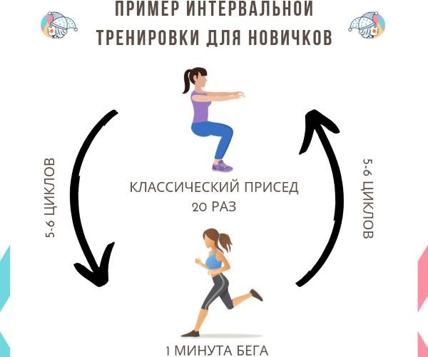 Виды тренировок в фитнесе, названия групповых, силовых, круговых и других
